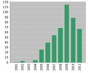 Number of Citations